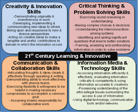 21st Century Learning and Innovative 4C