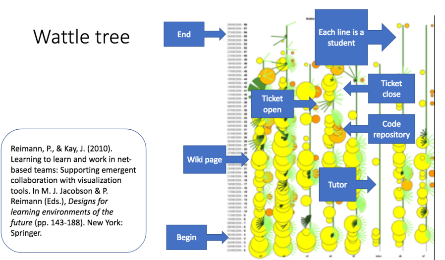 Wattle Tree Behavioural Learning Analytics.png