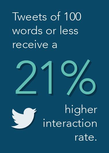 Tweet Interaction Rate