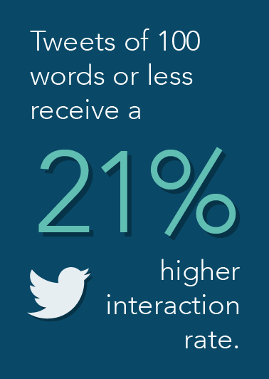 Tweet Interaction Rate