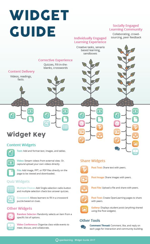 OpenLearning Widget Guide