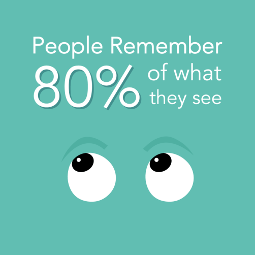 People remember 80% of what they see